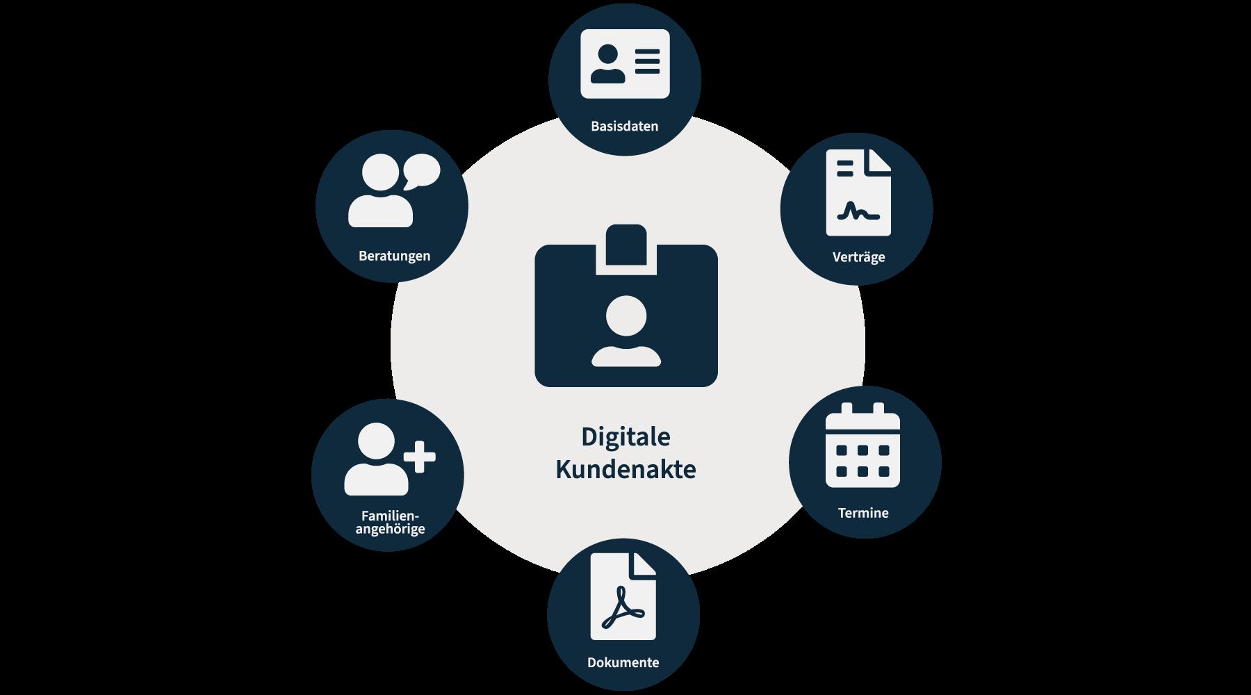 Digitale Kundenakte